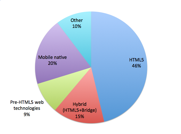 Pure HTML5 vs. Native vs. Hybrid Development Approaches