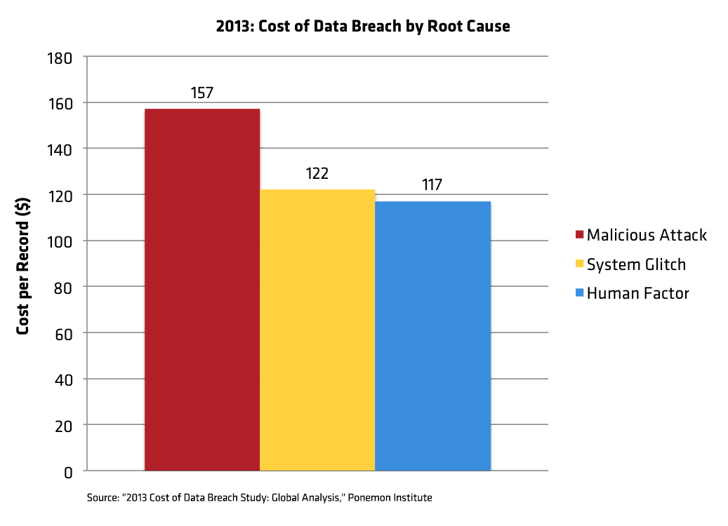 cost of data breach by root cause