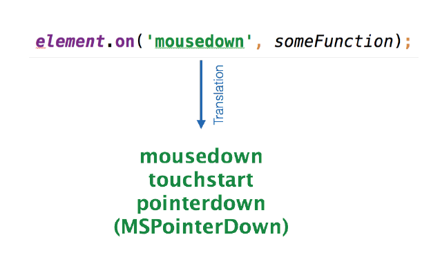 Ext JS mousedown code snippet