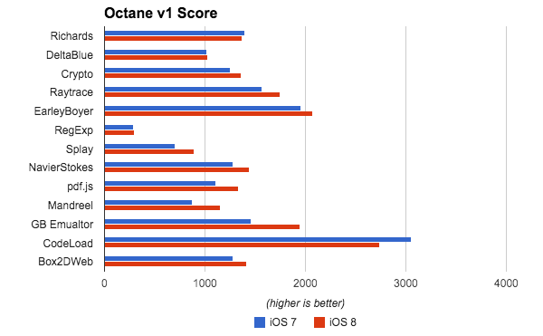 We can see that iOS 8 wins out in pretty much every test except CodeLoad.