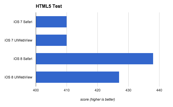 In this chart, we're looking at the raw score from HTML5 Test, and it's easy to see iOS 8 Safari has a nice boost in supported features over iOS 7.
