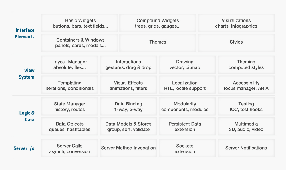 Modern Web Stack Criteria