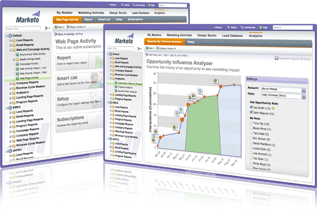 Marketo dashboards