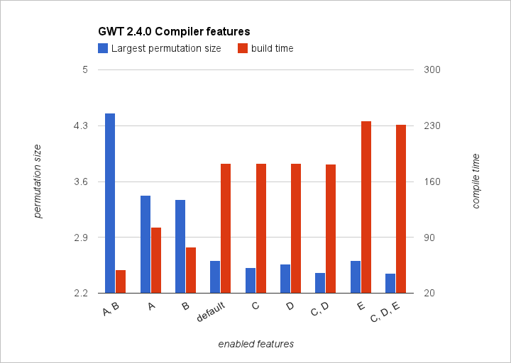 GWT Compiler