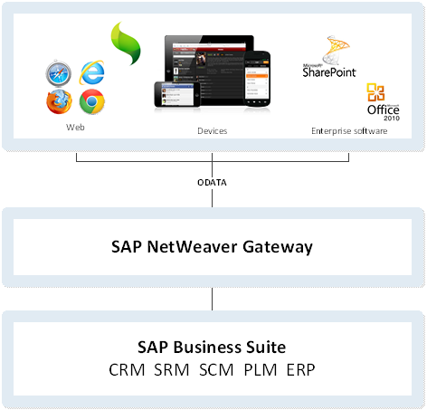 Building SAP mobile apps with Sencha Touch - Sencha com