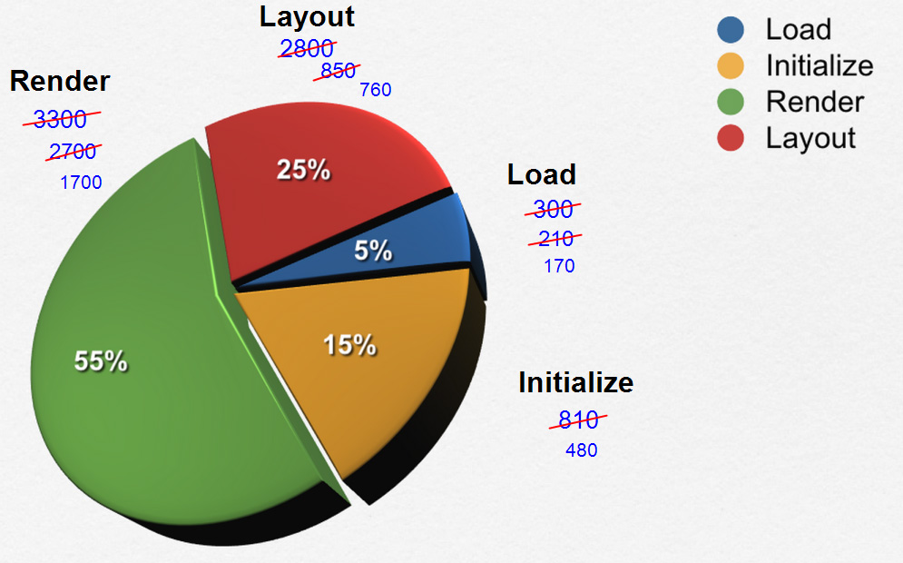 Ext JS Performance Pie Chart