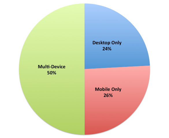 number of devices supported