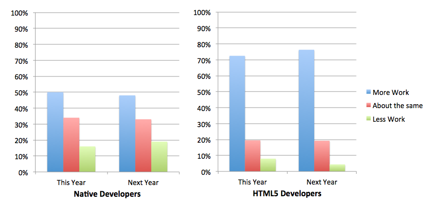 Native Developers and HTML5 Developers charts