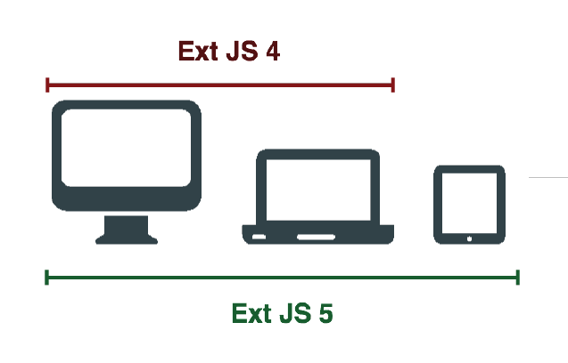 Ext JS 4 vs Ext JS 5 for Devices