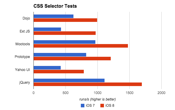 After seeing dramatic improvements in the DOM Core tests, we looked at the CSS selector performance boosts at the framework level. Ext JS Selector times improved by 126% by simply moving to iOS 8 Safari.