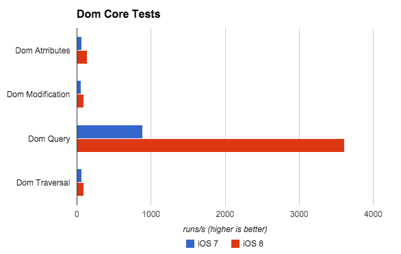 The Dom Core test from Dromaeo is actually much better than what the chart shows.