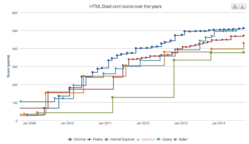 HTML5test.com score over the years.
