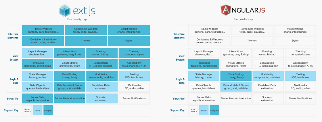 A functionality map showing the broad feature set of Ext JS 5 compared to Angularjs' smaller subset of features