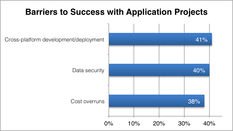 Barriers to Success with Application Projects